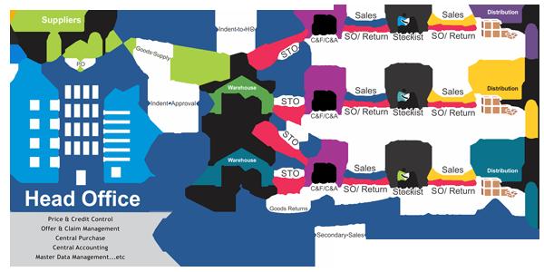 marg supply chain management